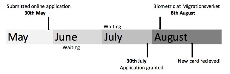 Student permit process migrationsverket